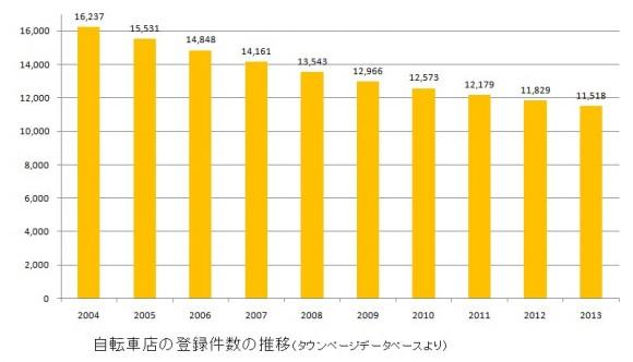 自転車屋の減少傾向グラフ