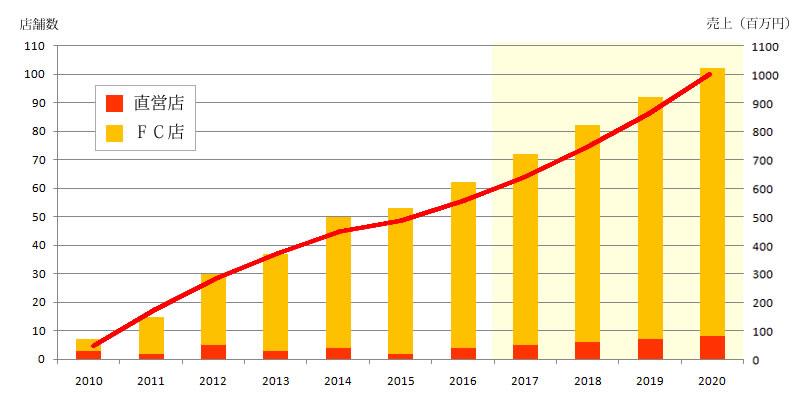 リコジャパンの売上と店舗数の推移